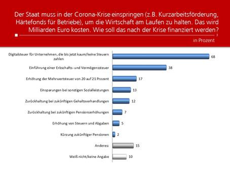 Profil-Umfrage: Staatliche Finanzierung