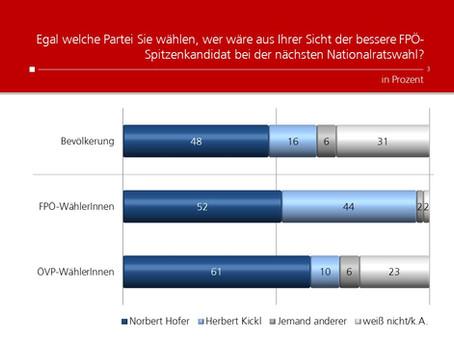 Profil-Umfrage: FPÖ Führungsdiskussion