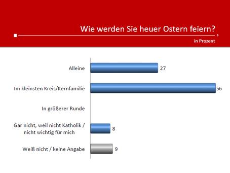 Profil-Umfrage: Ostern
