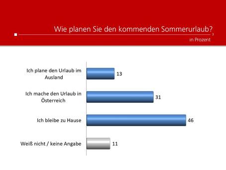 Profil-Umfrage: Sommerurlaub
