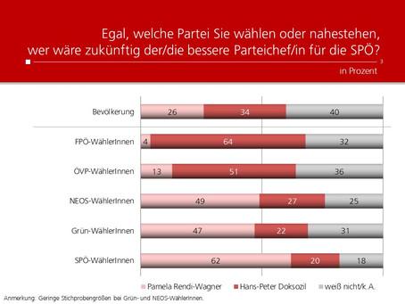 HEUTE-Umfrage: Spitzenkandidat SPÖ