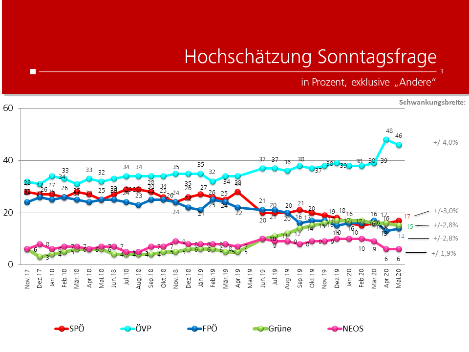 unique research peter hajek josef kalina umfrage politik wahlen waehlertrend profil hochschaetzung sonntagsfrage mai 2020