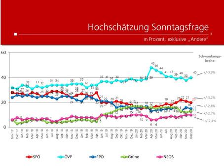 Profil-Umfrage: Wählertrend Dezember2020