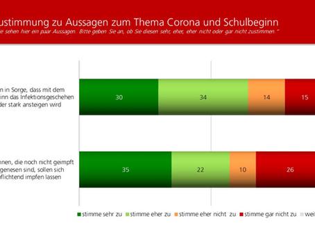 Profil-Umfrage: Corona und der Schulbeginn