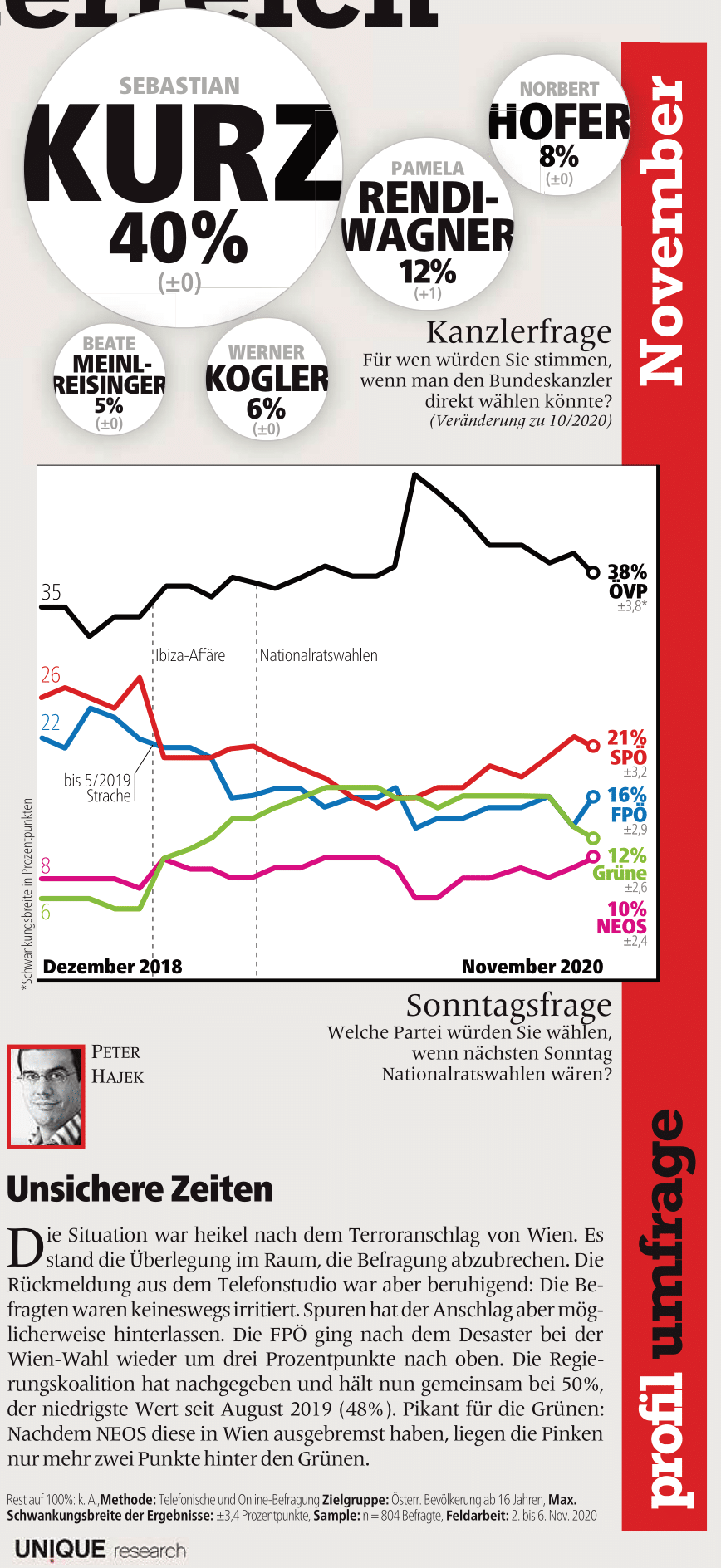 unique research peter hajek josef kalina umfrage politik wahlen waehlertrend profil hochschaetzung sonntagsfrage november print artikel profil 2020