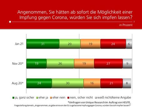 Profil-Umfrage: Impfbereitschaft Corona
