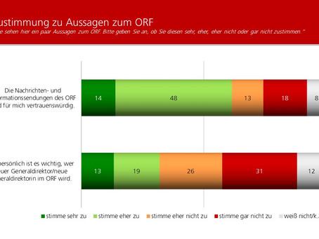 Profil-Umfrage: ORF Generaldirektor
