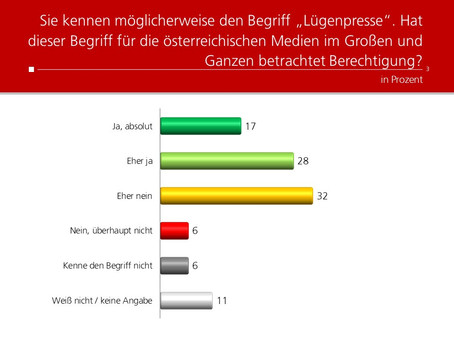 Profil-Umfrage: Lügenpresse