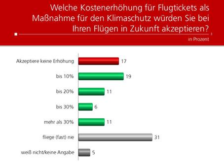 Profil-Umfrage: Teurere Flugtickets