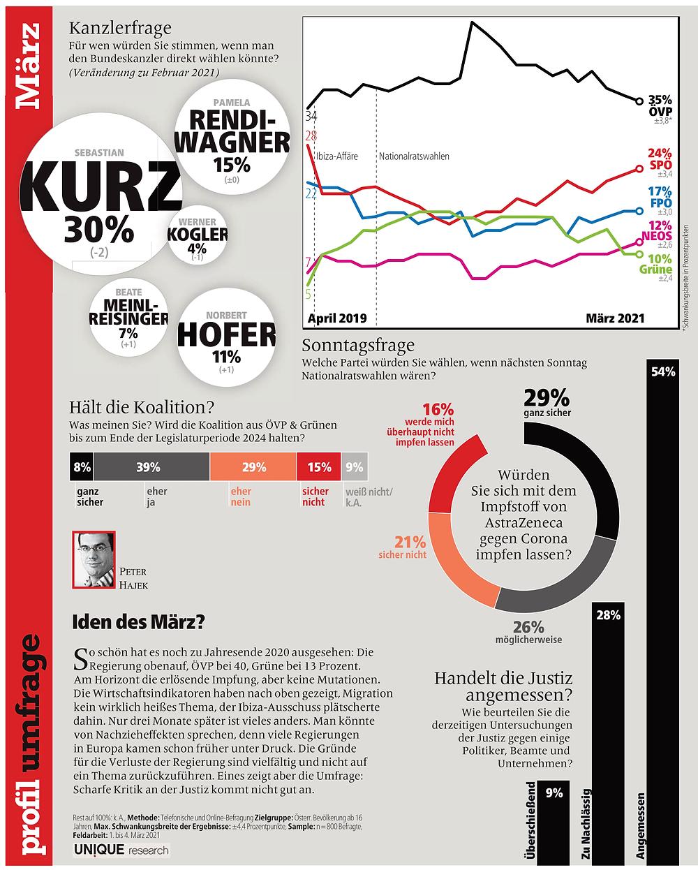 unique research peter hajek josef kalina umfrage politik wahlen waehlertrend profil hochschaetzung sonntagsfrage maerz print artikel profil 2021
