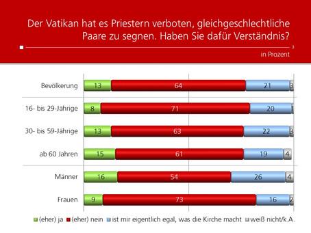 Profil-Umfrage: Segnung gleichgeschlechtlicher Paare