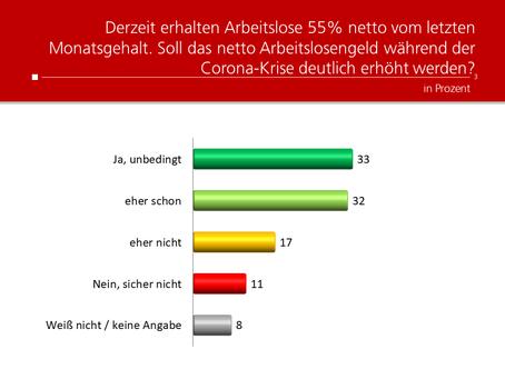 Profil-Umfrage: Arbeitslosengeld