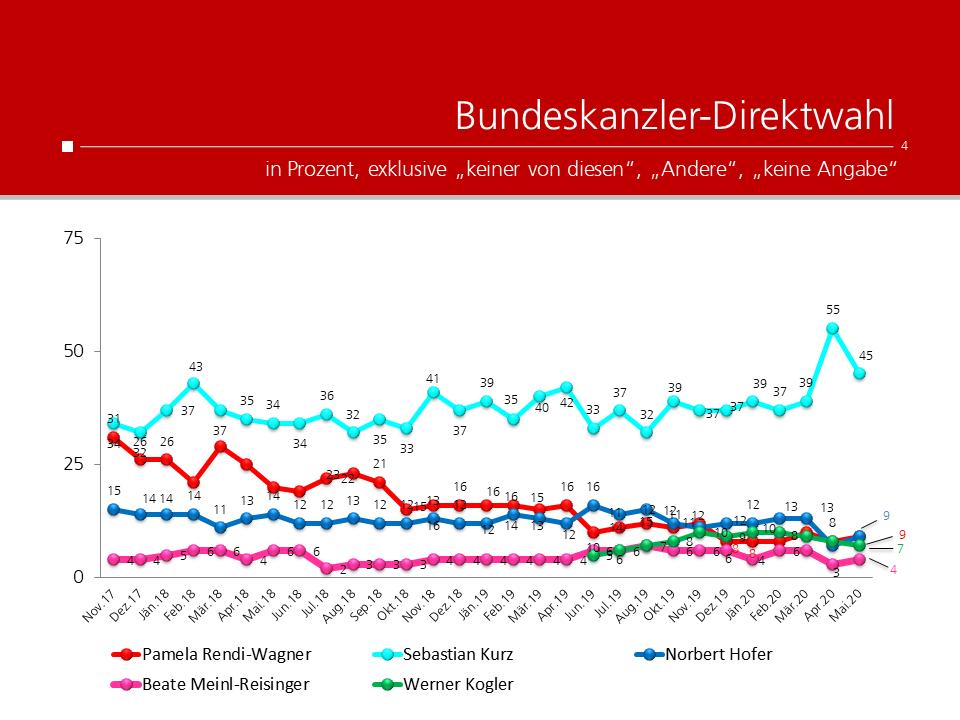 unique research peter hajek josef kalina umfrage politik wahlen waehlertrend profil Bundeskanzler Direktwahl