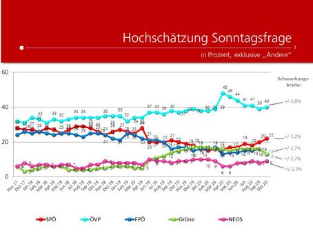 Profil-Umfrage: Wählertrend Oktober 2020