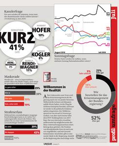 unique research peter hajek josef kalina umfrage politik wahlen waehlertrend profil hochschaetzung sonntagsfrage juli print artikel profil 2020