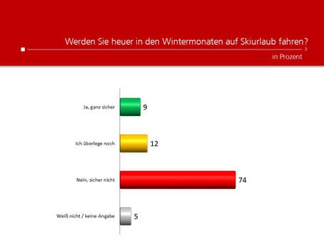 Profil-Umfrage: Skiurlaub
