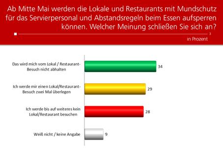 Profil-Umfrage: Restaurants