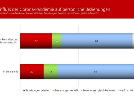 Profil-Umfrage: Einfluss von Corona auf Beziehungen