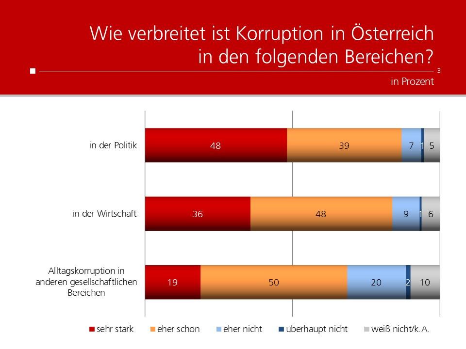 unique research peter hajek josef kalina umfrage korruption in oesterreich