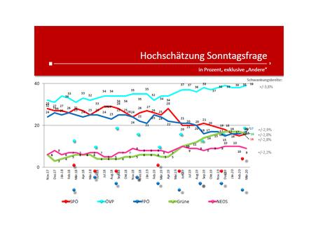 Profil-Umfrage: Wählertrend März 2020