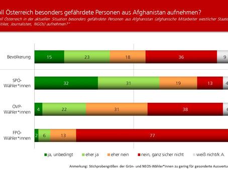 Profil-Umfrage: Aufnahme Gefährdeter aus Afghanistan