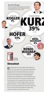 unique research peter hajek josef kalina umfrage politik wahlen waehlertrend profil hochschaetzung sonntagsfrage februar print artikel profil 2020