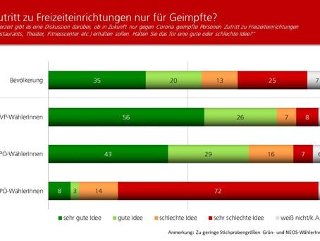 Profil-Umfrage: Vorteile für Geimpfte