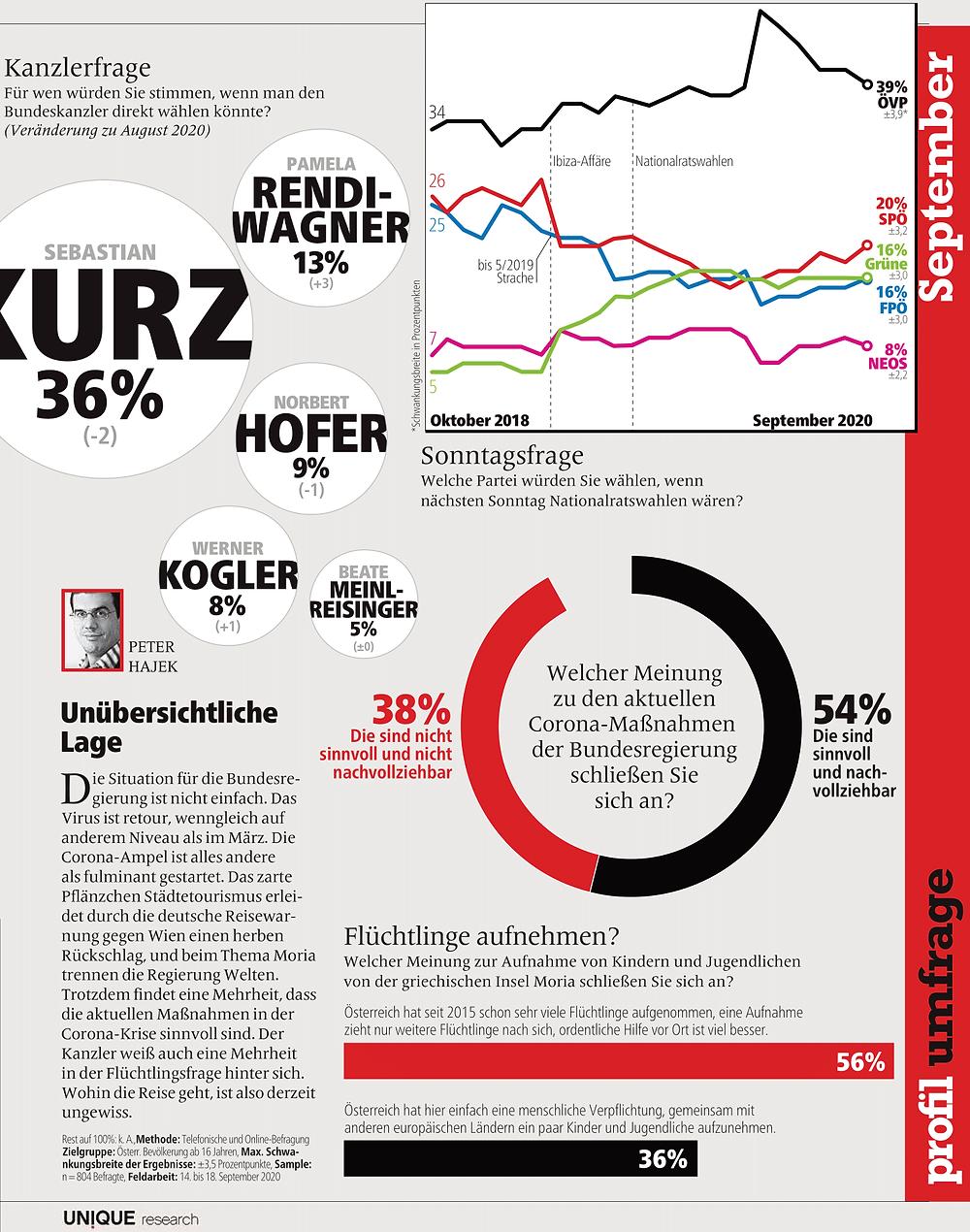 unique research peter hajek josef kalina umfrage politik wahlen waehlertrend profil hochschaetzung sonntagsfrage september print artikel profil 2020