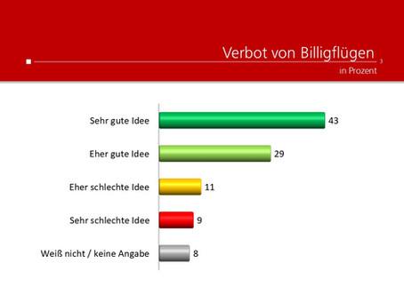 Profil-Umfrage: Billigflüge verbieten?