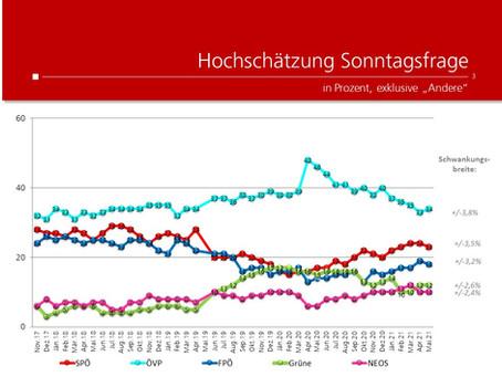Profil-Umfrage: Wählertrend Mai 2021