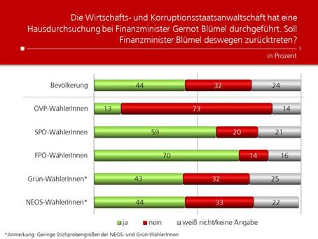 Profil-Umfrage: Rücktritt Blümel