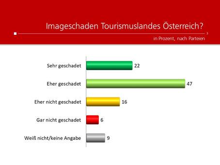Profil-Umfrage: Imageschaden Österreich?