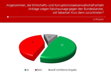 Profil-Umfrage: Rücktritt des Bundeskanzlers