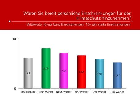 HEUTE-Umfrage: Einschränkung Klimaschutz