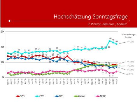 Profil-Umfrage: Wählertrend Juni 2020