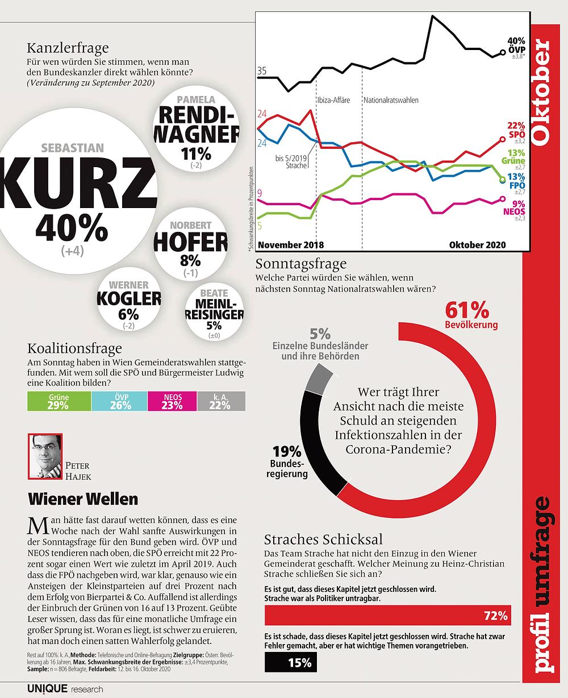 unique research peter hajek josef kalina umfrage politik wahlen waehlertrend profil hochschaetzung sonntagsfrage oktober print artikel profil 2020