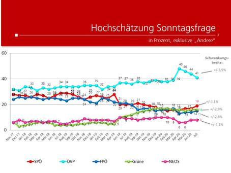 Profil-Umfrage: Wählertrend Juli 2020