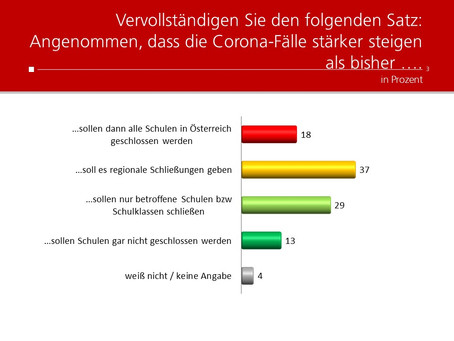 Profil-Umfrage: Corona bedingte Schließungen