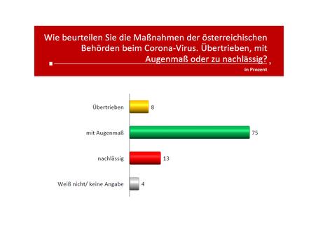 Profil-Umfrage: Corona