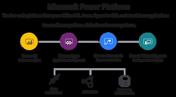 PowerPlatform.png