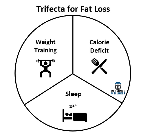 Trifecta for Fat Loss.PNG