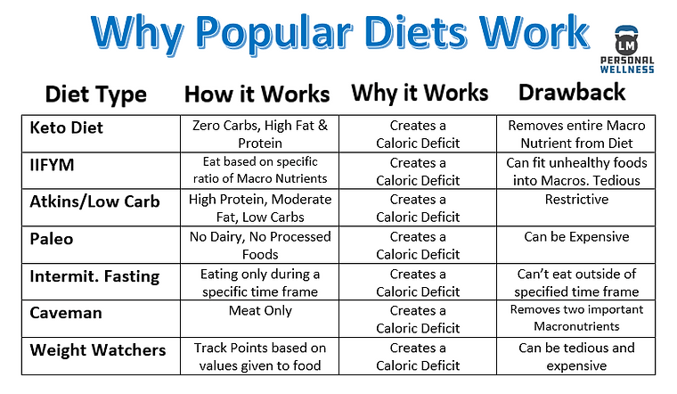 Why Popular Diets Work.PNG