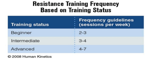 Training Frequency Based on Training Sta