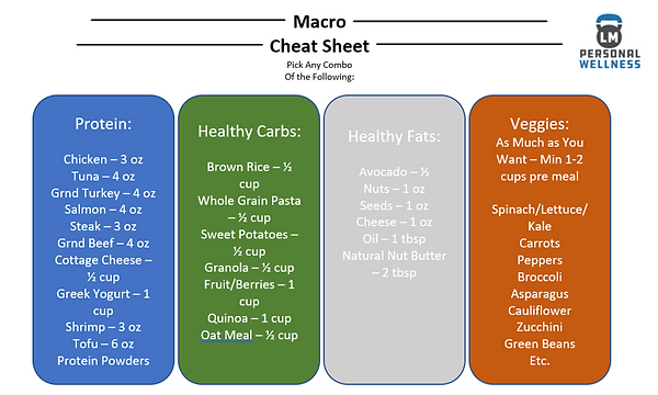 Macro Cheat Sheet.PNG