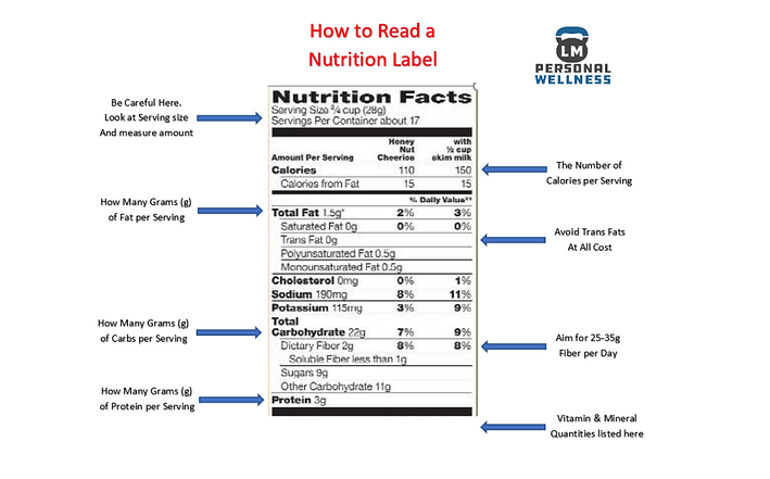 How to Read a Nutrition Label.PNG