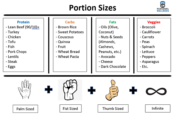 Portion Sizes.PNG