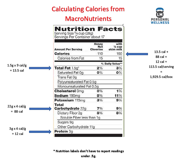 Calculating Calories from MacroNutrients