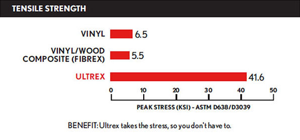 Graph showcasing how Ultrex windows from Markin Co, stack up against the competition.