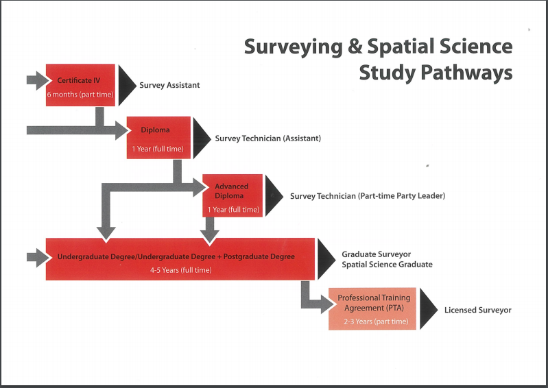 Surveying and spatial science study path