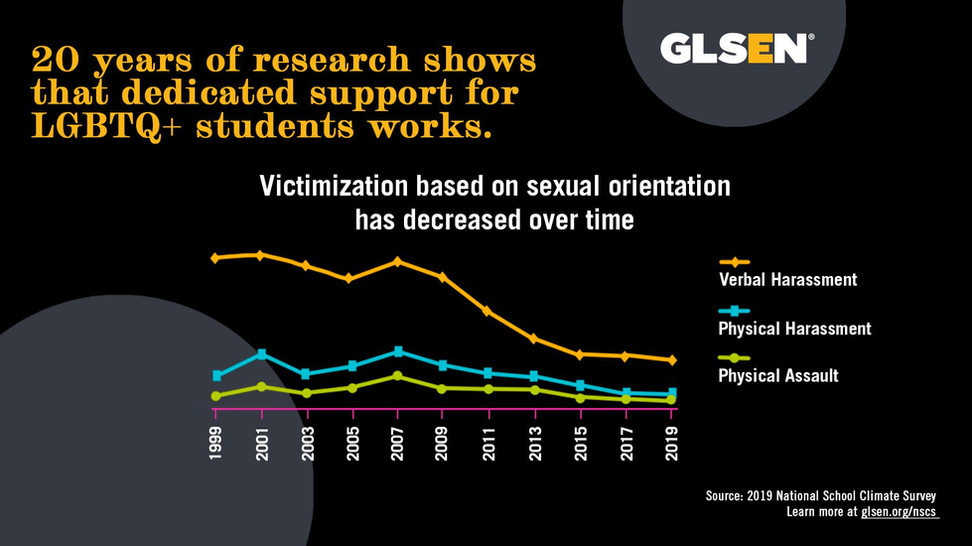 NSCS-Infographic-Harassment-Over-Time-20